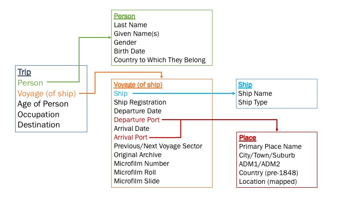 Chart showing structure of David McKenzie's Heurist database. The database includes five tables: Trip, Person, Voyage (of Ship), Ship, and Place.